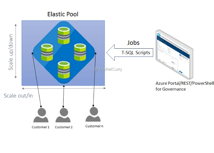 Elastic Pools with DACPAC